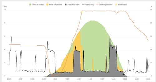 Graf som visar hur Olas elsystem fungerar där batterierna lagrar överskott av solel