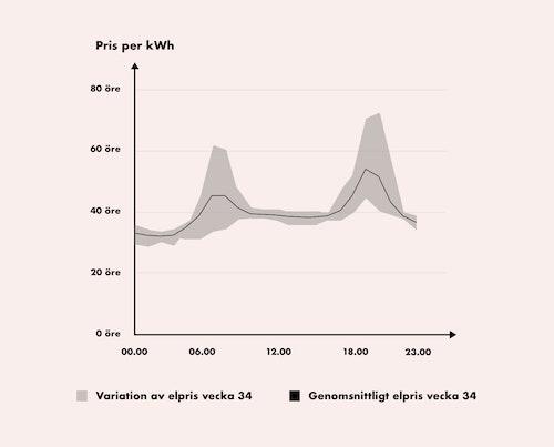 Graf över elprisutvecklingen under vecka 34 i elprisområde SE4
