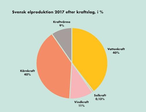 Cirkeldiagram över svensk elproduktion 2017 fördelat på olika kraftslag