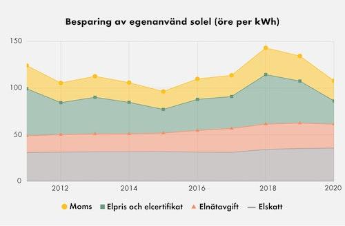 Graf över besparingen av egenanvänd solel från 2011 till 2020