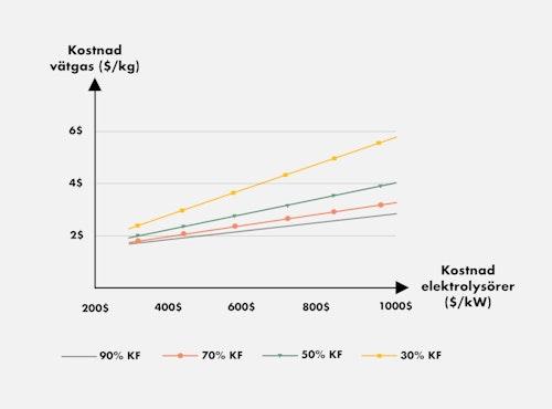 Graf över hur kostnaden för vätgas beror på kostnad för el och elektrolysörer samt kapacitetsfaktor på elektrolsyörerna