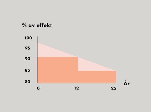 Graf som visar skillnaden mellan linjär och icke-linjär effektgaranti påsolpaneler
