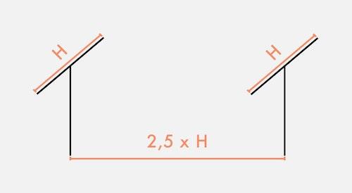 Avstånd mellan rader i markmonterade solcellssystem