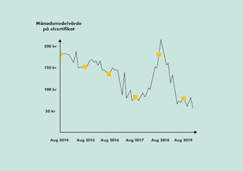 Prisutveckling på elcertifikat från 2014 till 2020