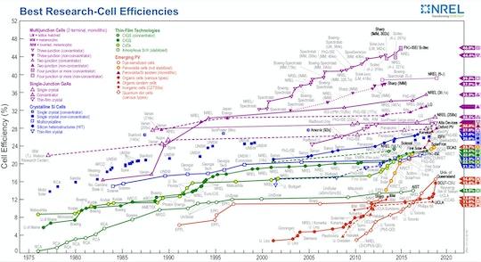 Graf från det amerikanska forskningsinstitutet NREL som visar olika solcellers verksningsgrad