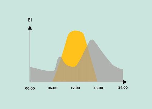 En graf som visar hur elanvändning och solelproduktion kan se ut i ett vanligt hushåll