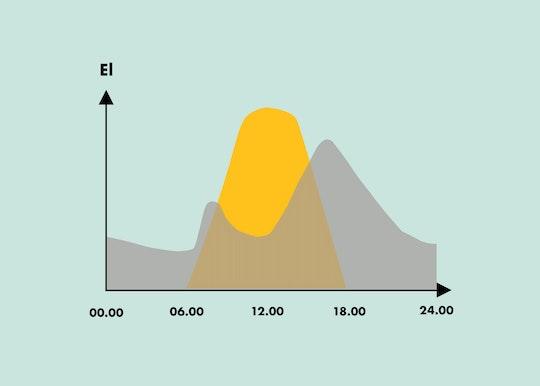 En graf som visar hur elanvändning och solelproduktion kan se ut i ettvanligt hushåll
