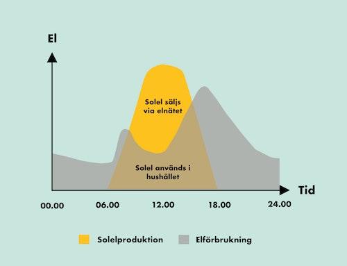 En stiliserad graf av solelproduktion och elförbrukning i ett hushall