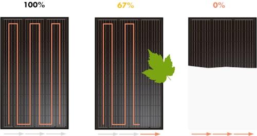 Tre fall som illustrerar hur en solpanels bypassdioder fungerar